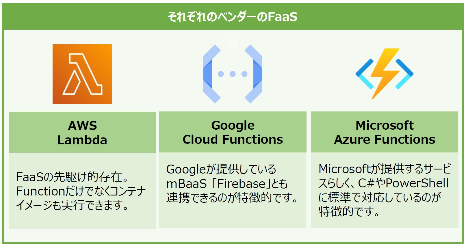 サーバーレスアーキテクチャと FaaS(Function as a Service)