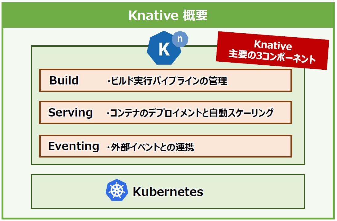Knative