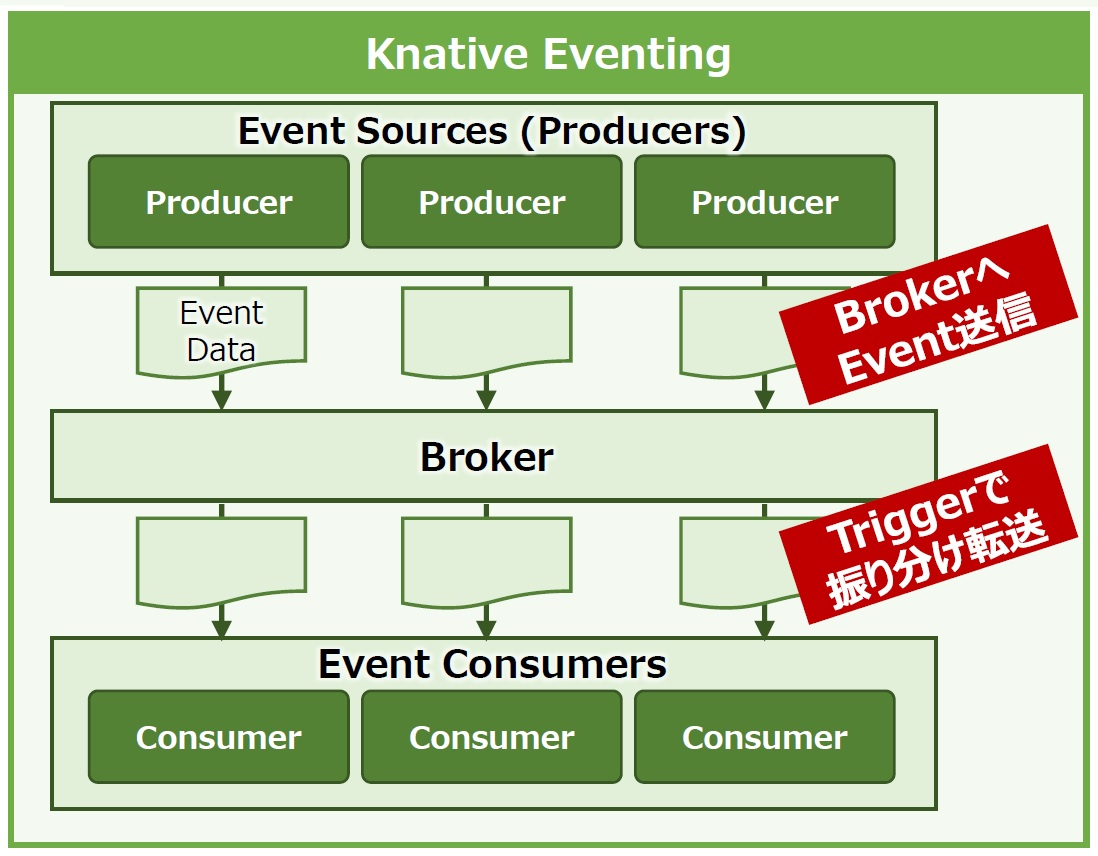 Knative serving