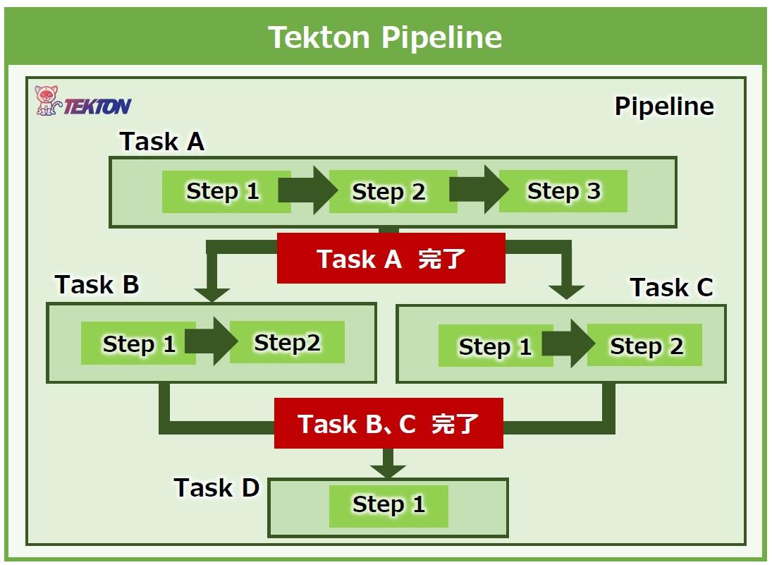 tekton pipeline
